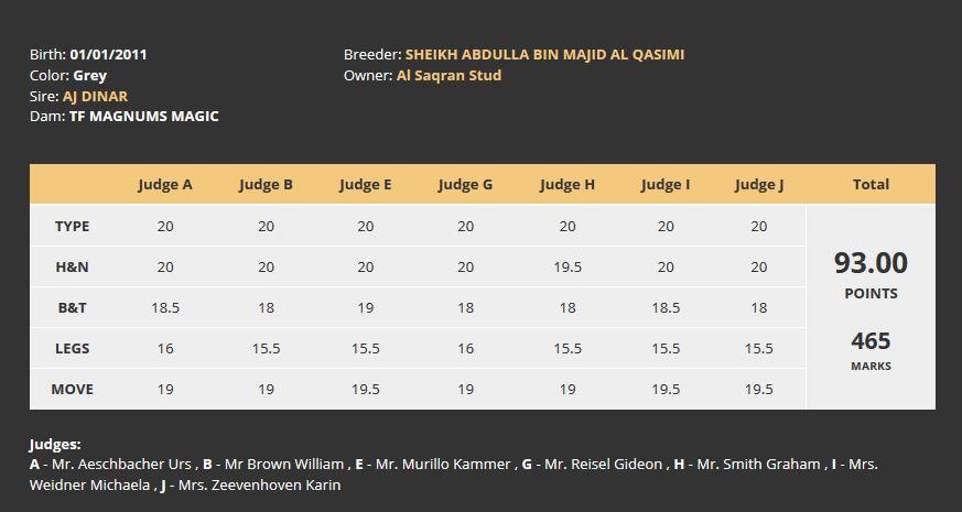 ES Harir results Dubai 2018
